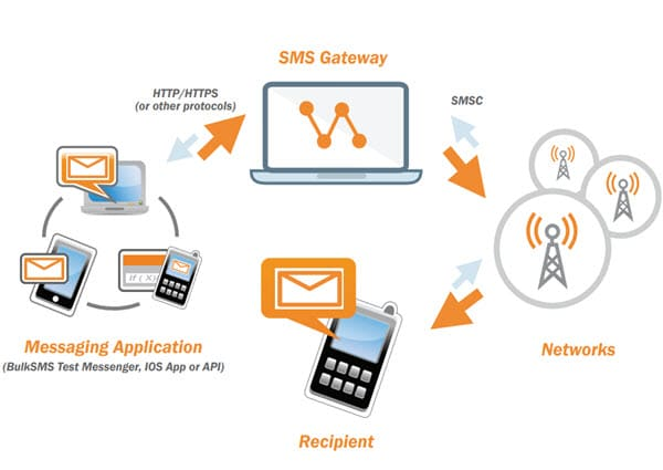 SMS Gateway Service Providers In USA